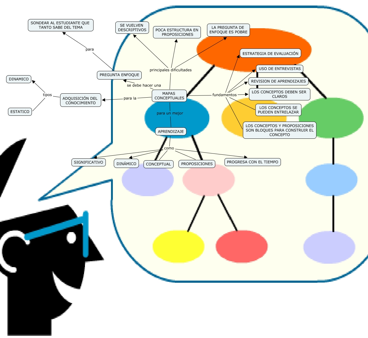 Breviario sobre la utilidad de los mapas conceptuales